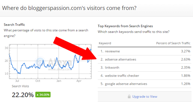 How To Check What Keywords Your Competitors Are Using?
