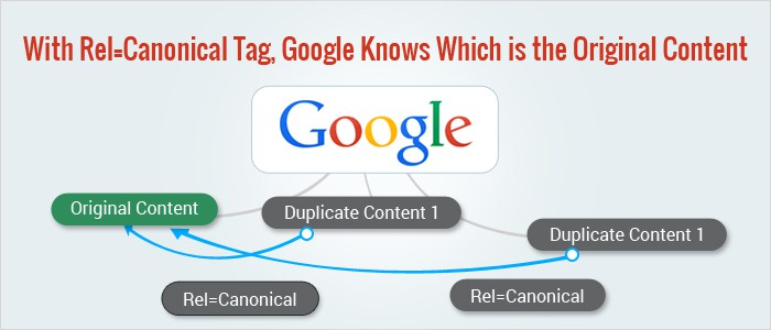 What is URL Canonicalization  and how to Use Canonical Tag Properly?